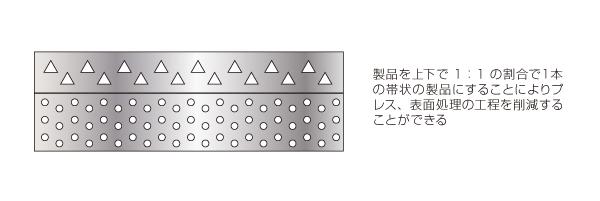 連続した形状パターンを持つ順送プレス加工品における表面処理のコストダウン After