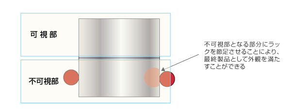 メッキ処理用ラック位置の図面指示による製品歩留まり改善コストダウン After