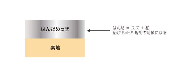 RoHS対応によるはんだメッキ代替
