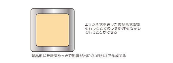 エッジ形状部を持つメッキ処理品におけるメッキ品質向上設計 After