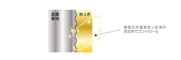 光沢が必要なニッケルメッキ処理部品における面粗度に左右されないメッキ処理指定による品質向上(After)