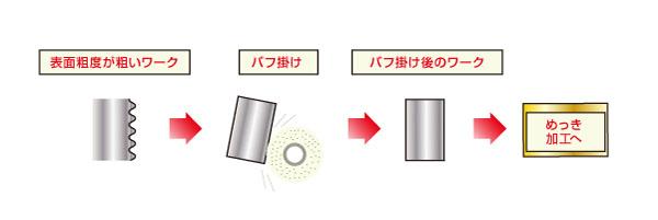 光沢が必要なニッケルメッキ処理部品における面粗度に左右されないメッキ処理指定による品質向上(Before)