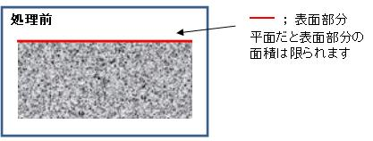 金属表面粗化による表面積増加 Before