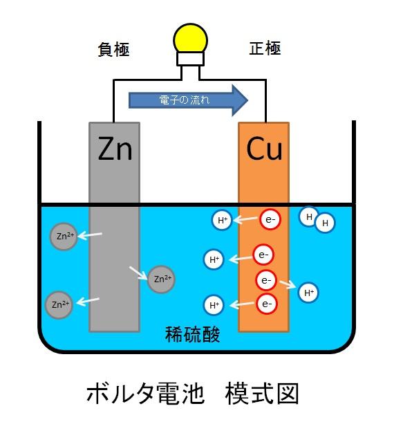 ボルタ電池模式図