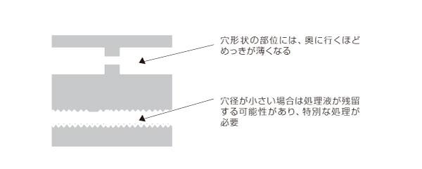 穴形状部を持つメッキ処理品における歩留まり向上設計と軽量化設計 (After)