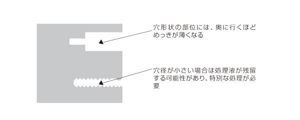 穴形状部を持つメッキ処理品における歩留まり向上設計と軽量化設計 (Before)