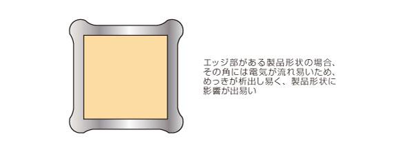 エッジ形状部を持つメッキ処理品におけるメッキ品質向上設計 Before