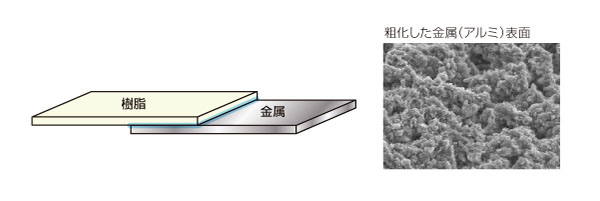 特殊な表面処理による樹脂と金属の直接接合(工程短縮) After