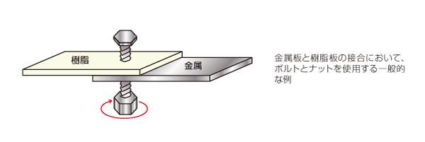特殊な表面処理による樹脂と金属の直接接合(工程短縮) Before