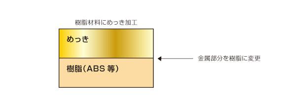 特殊な表面処理による樹脂と金属の直接接合(軽量化) After