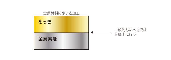 特殊な表面処理による樹脂と金属の直接接合(軽量化) Before