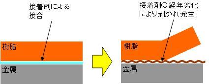 樹脂と金属の一体成型による接合耐久寿命の向上 Before