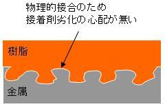 樹脂と金属の一体成型による接合耐久寿命の向上 After