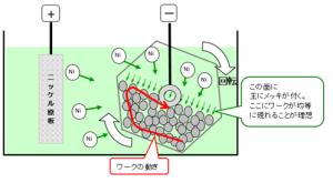 バレルメッキ図解画像