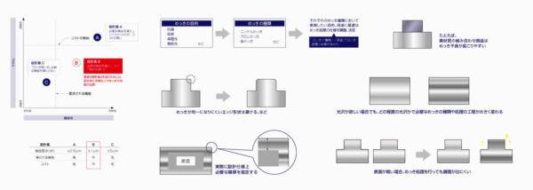 製品開発・設計のための基礎知識メッキ部品の設計に必要な知識